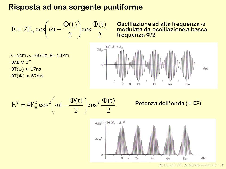 Principi di Interferometria - I Oscillazione ad alta frequenza modulata da oscillazione a bassa frequenza Φ /2 Risposta ad una sorgente puntiforme Pot