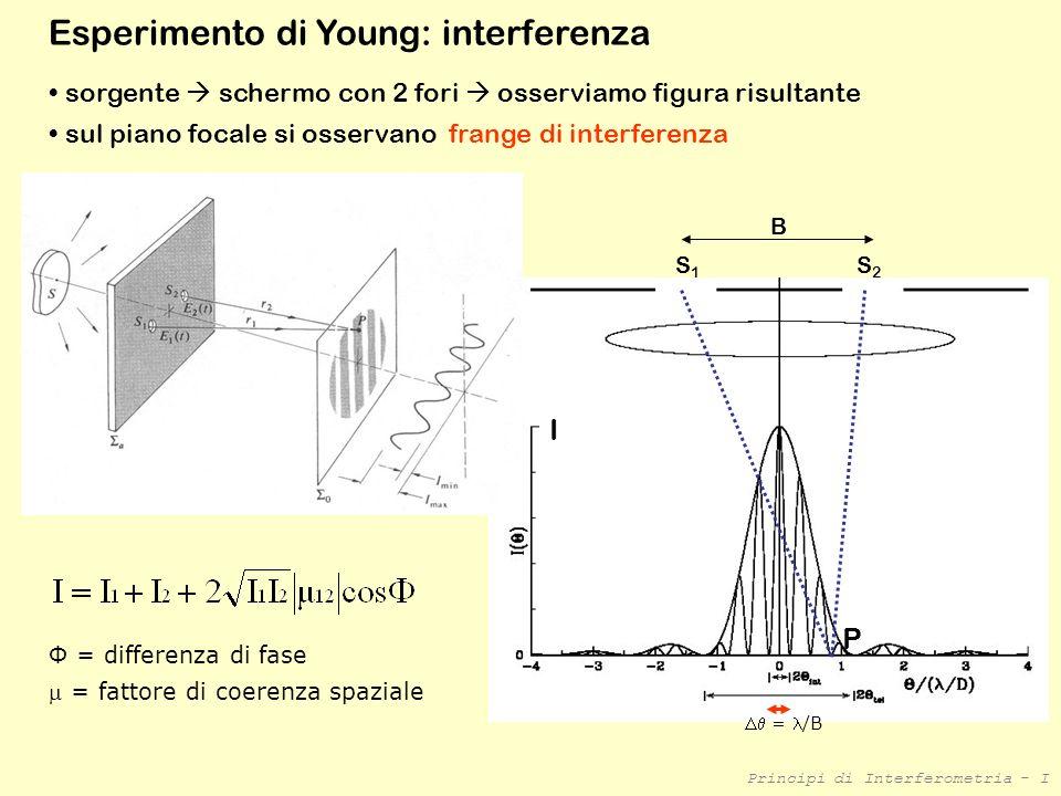 Principi di Interferometria - I Esperimento di Young con due telescopi :-) Sorgente puntiforme allinfinito Due telescopi con aperture circolari di diametro D, a distanza B osservo frange di interferenza modulate dalla figura di Airy del singolo telescopio Le frange hanno ampiezza = /B