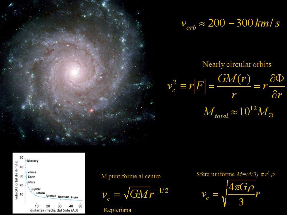 ʘ Nearly circular orbits M puntiforme al centro Sfera uniforme M=(4/3) r 3 Kepleriana