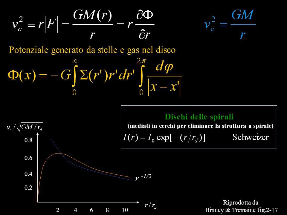 Potenziale generato da stelle e gas nel disco 0.8 0.6 0.4 0.2 108642 Riprodotta da Binney & Tremaine fig.2-17 r -1/2 Dischi delle spirali (mediati in