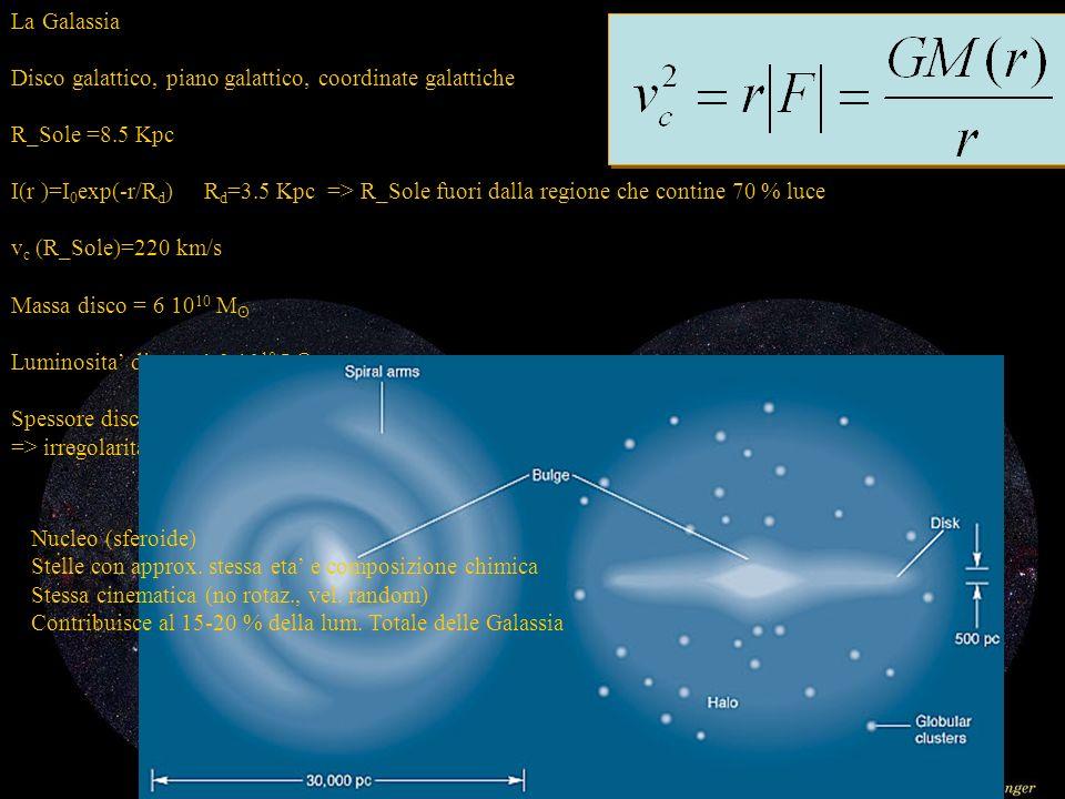 La Galassia Disco galattico, piano galattico, coordinate galattiche R_Sole =8.5 Kpc I(r )=I 0 exp(-r/R d ) R d =3.5 Kpc => R_Sole fuori dalla regione