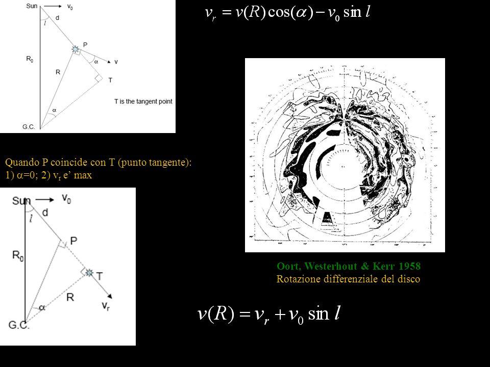 Quando P coincide con T (punto tangente): 1) =0; 2) v r e max Oort, Westerhout & Kerr 1958 Rotazione differenziale del disco