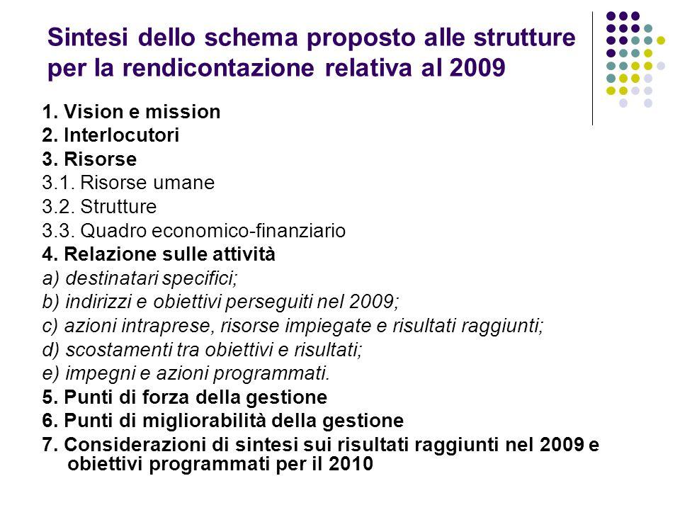 Sintesi dello schema proposto alle strutture per la rendicontazione relativa al 2009 1. Vision e mission 2. Interlocutori 3. Risorse 3.1. Risorse uman