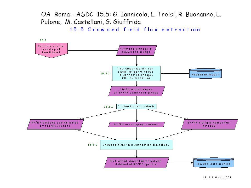 OA Roma - ASDC 15.5: G. Iannicola, L. Troisi, R. Buonanno, L. Pulone, M. Castellani, G. Giuffrida