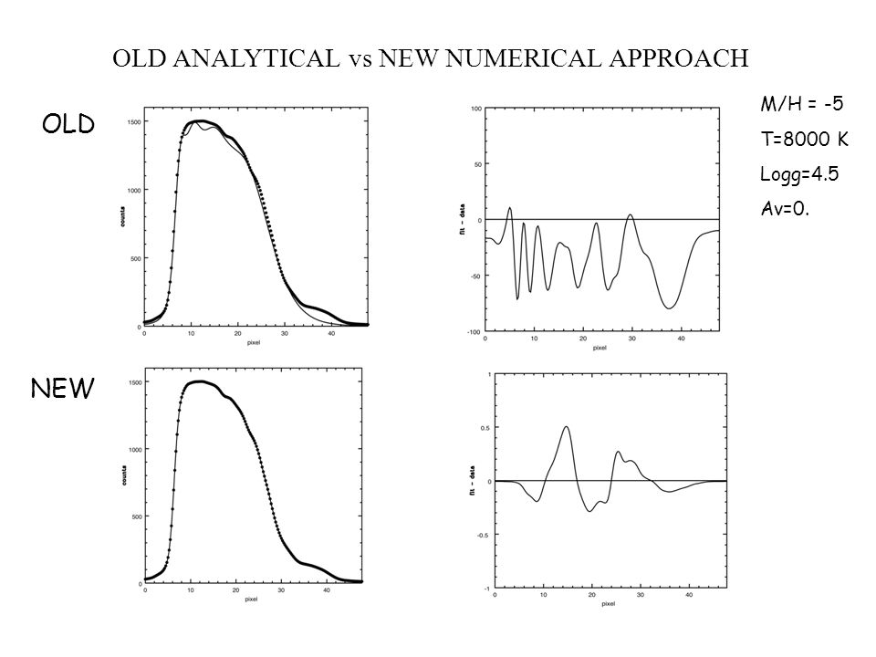 OLD ANALYTICAL vs NEW NUMERICAL APPROACH OLD NEW M/H = -5 T=8000 K Logg=4.5 Av=0.