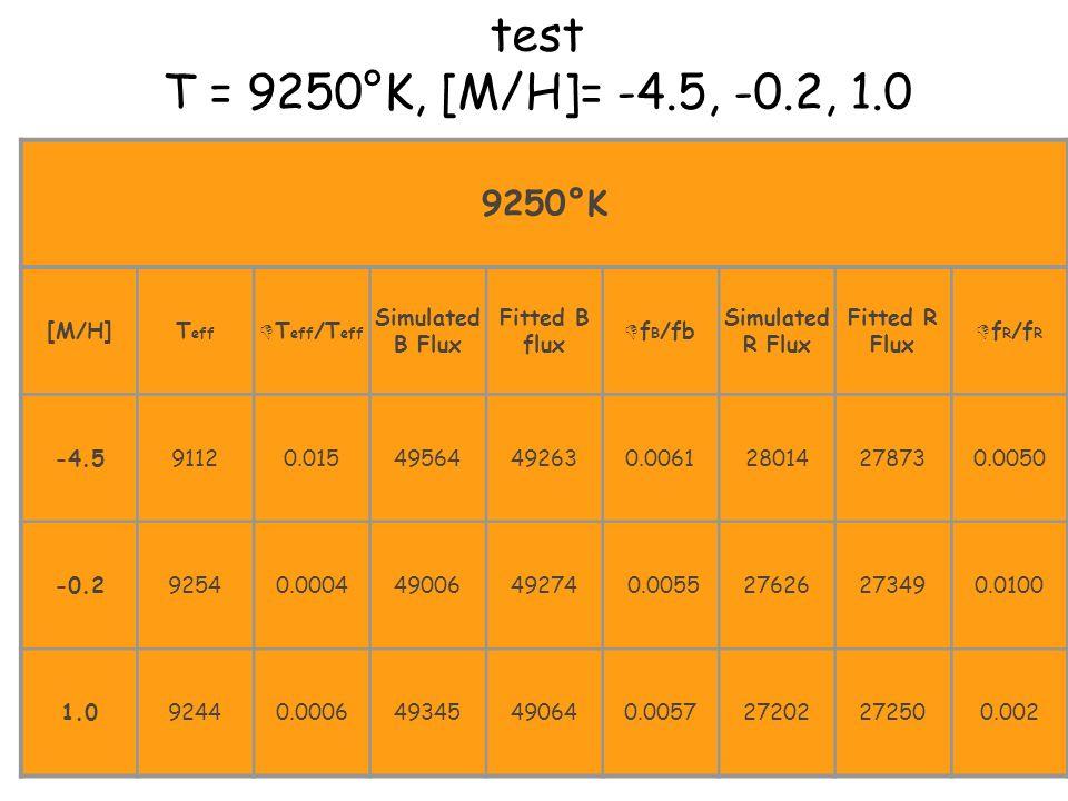 test T = 9250°K, [M/H]= -4.5, -0.2, 1.0 9250°K [M/H]T eff D T eff /T eff Simulated B Flux Fitted B flux D f B /fb Simulated R Flux Fitted R Flux D f R /f R -4.591120.01549564492630.006128014278730.0050 -0.292540.00044900649274 0.005527626273490.0100 1.092440.000649345490640.005727202272500.002