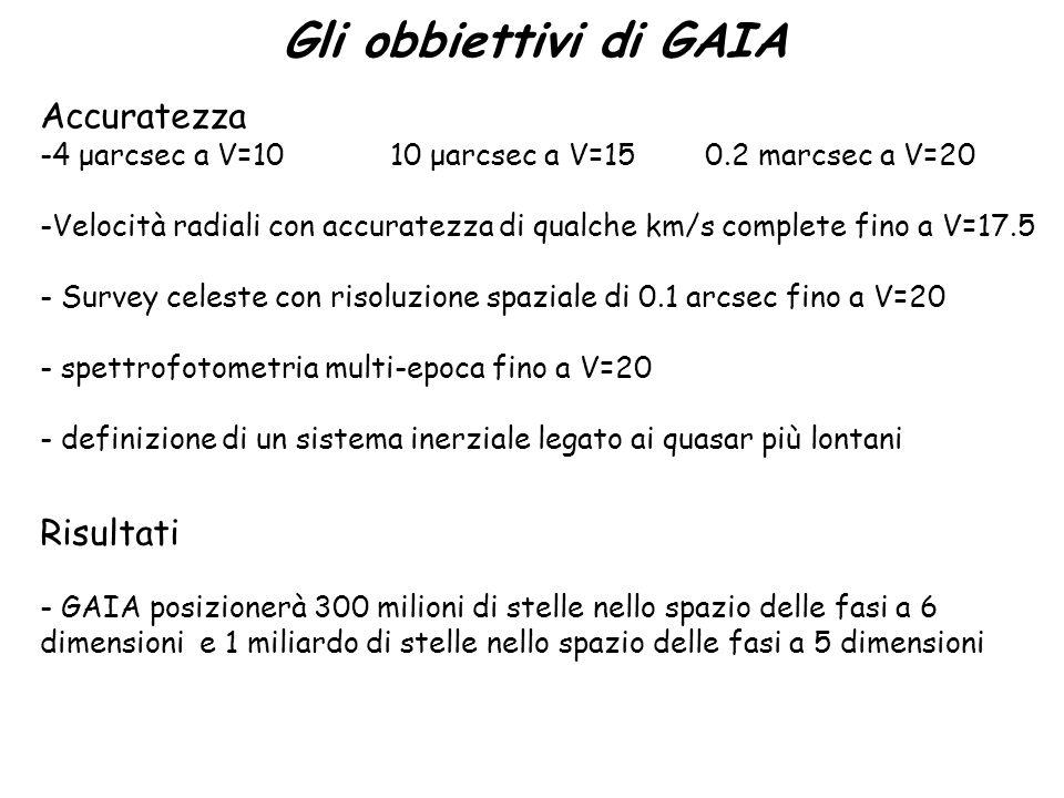 Gli obbiettivi di GAIA Accuratezza -4 μarcsec a V=10 10 μarcsec a V=15 0.2 marcsec a V=20 -Velocità radiali con accuratezza di qualche km/s complete fino a V=17.5 - Survey celeste con risoluzione spaziale di 0.1 arcsec fino a V=20 - spettrofotometria multi-epoca fino a V=20 - definizione di un sistema inerziale legato ai quasar più lontani Risultati - GAIA posizionerà 300 milioni di stelle nello spazio delle fasi a 6 dimensioni e 1 miliardo di stelle nello spazio delle fasi a 5 dimensioni
