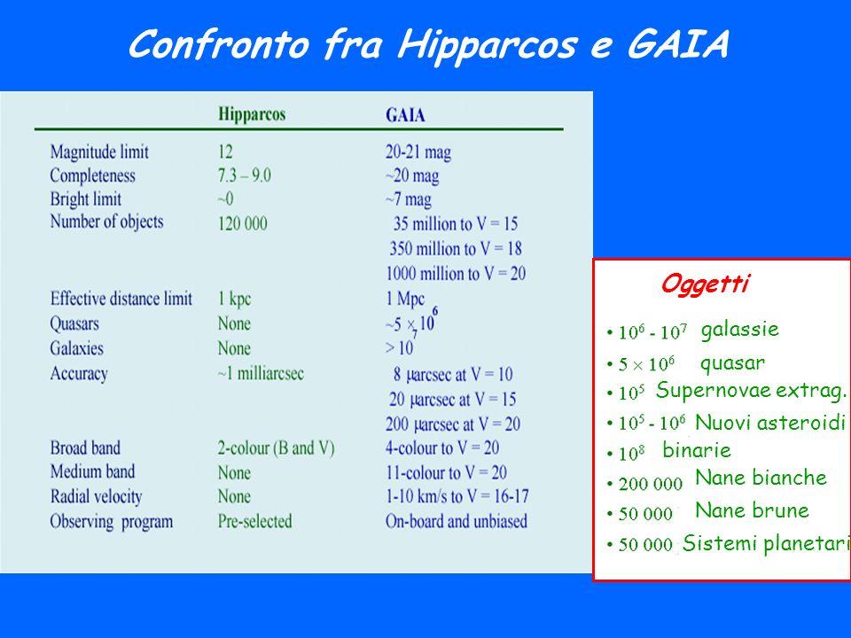 Confronto fra Hipparcos e GAIA Oggetti galassie quasar Supernovae extrag. Nuovi asteroidi binarie Nane bianche Nane brune Sistemi planetari