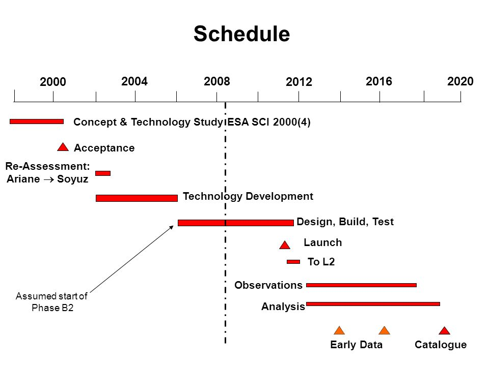 Catalogue Schedule 2000 20042008 2012 2016 2020 Acceptance Technology Development Design, Build, Test Launch Observations Analysis Early Data Concept