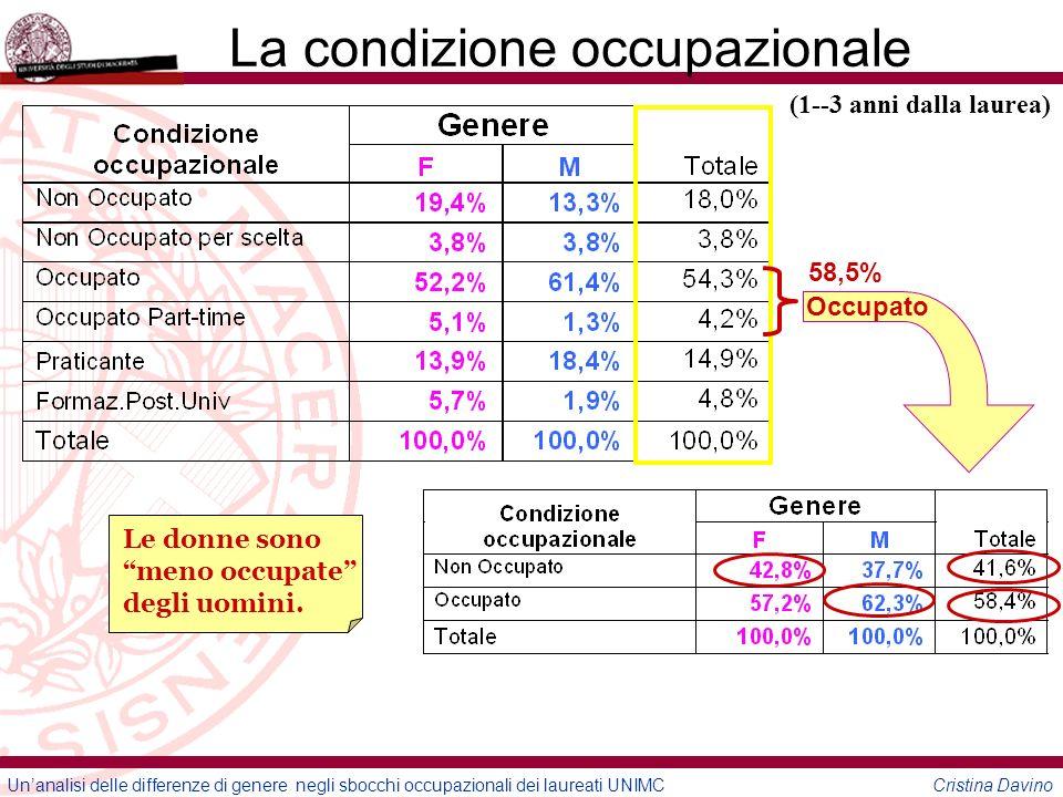 Unanalisi delle differenze di genere negli sbocchi occupazionali dei laureati UNIMC Cristina Davino La condizione occupazionale Occupato 58,5% (1--3 anni dalla laurea) Le donne sono meno occupate degli uomini.