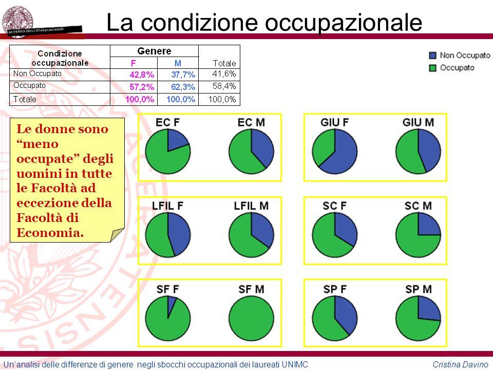 Unanalisi delle differenze di genere negli sbocchi occupazionali dei laureati UNIMC Cristina Davino La condizione occupazionale Le donne sono meno occupate degli uomini in tutte le Facoltà ad eccezione della Facoltà di Economia.