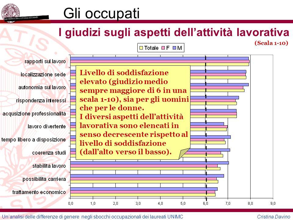 Unanalisi delle differenze di genere negli sbocchi occupazionali dei laureati UNIMC Cristina Davino Gli occupati I giudizi sugli aspetti dellattività lavorativa (Scala 1-10) Livello di soddisfazione elevato (giudizio medio sempre maggiore di 6 in una scala 1-10), sia per gli uomini che per le donne.