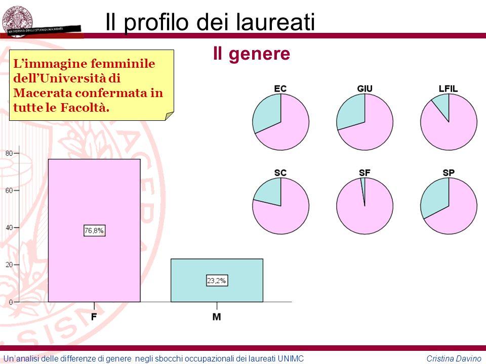 Unanalisi delle differenze di genere negli sbocchi occupazionali dei laureati UNIMC Cristina Davino Il profilo dei laureati Gli anni impiegati Un percorso di studio lungo, soprattutto per i maschi.