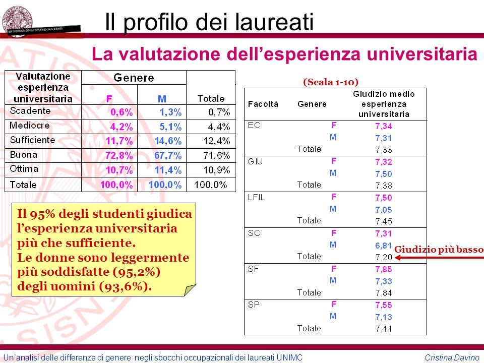 Unanalisi delle differenze di genere negli sbocchi occupazionali dei laureati UNIMC Cristina Davino Il profilo dei laureati Il voto di laurea 110 e lode 106-110 101-107 96-100 <96 Ottimi risultati: il 46% degli studenti si laurea con un voto superiore al 105.