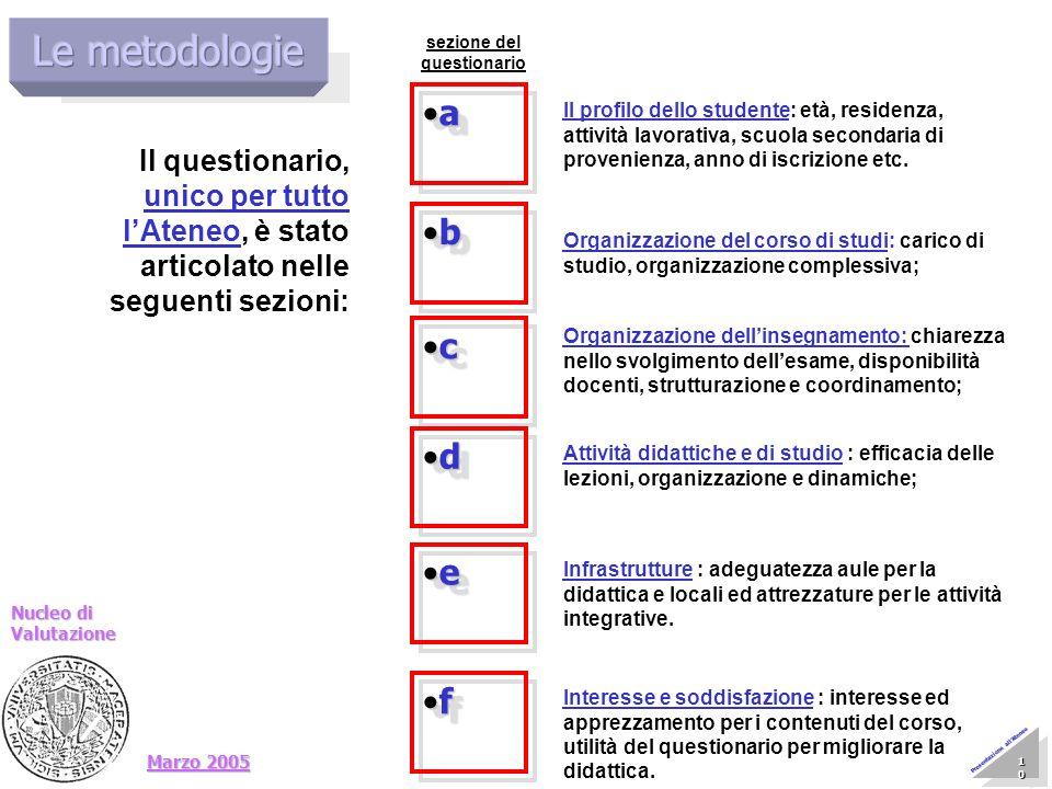 Marzo 2005 Nucleo di Valutazione 10 10 10 10 10 10 10 10 Presentazione allAteneo a a b b c c d d Il profilo dello studente: età, residenza, attività l