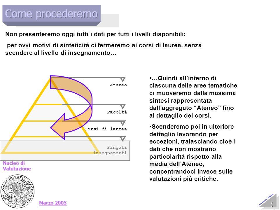 Marzo 2005 Nucleo di Valutazione 12 12 12 12 12 12 12 12 Presentazione allAteneo Non presenteremo oggi tutti i dati per tutti i livelli disponibili: p