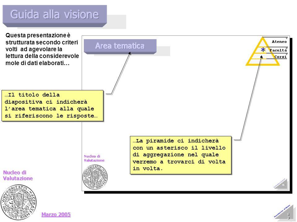 Marzo 2005 Nucleo di Valutazione 13 13 13 13 13 13 13 13 Presentazione allAteneo …Il titolo della diapositiva ci indicherà larea tematica alla quale s