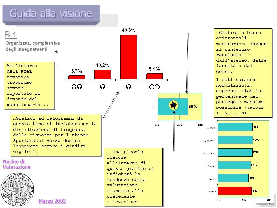 Marzo 2005 Nucleo di Valutazione 14 14 14 14 14 14 14 14 Presentazione allAteneo Allinterno dellarea tematica troveremo sempre riportate le domande de