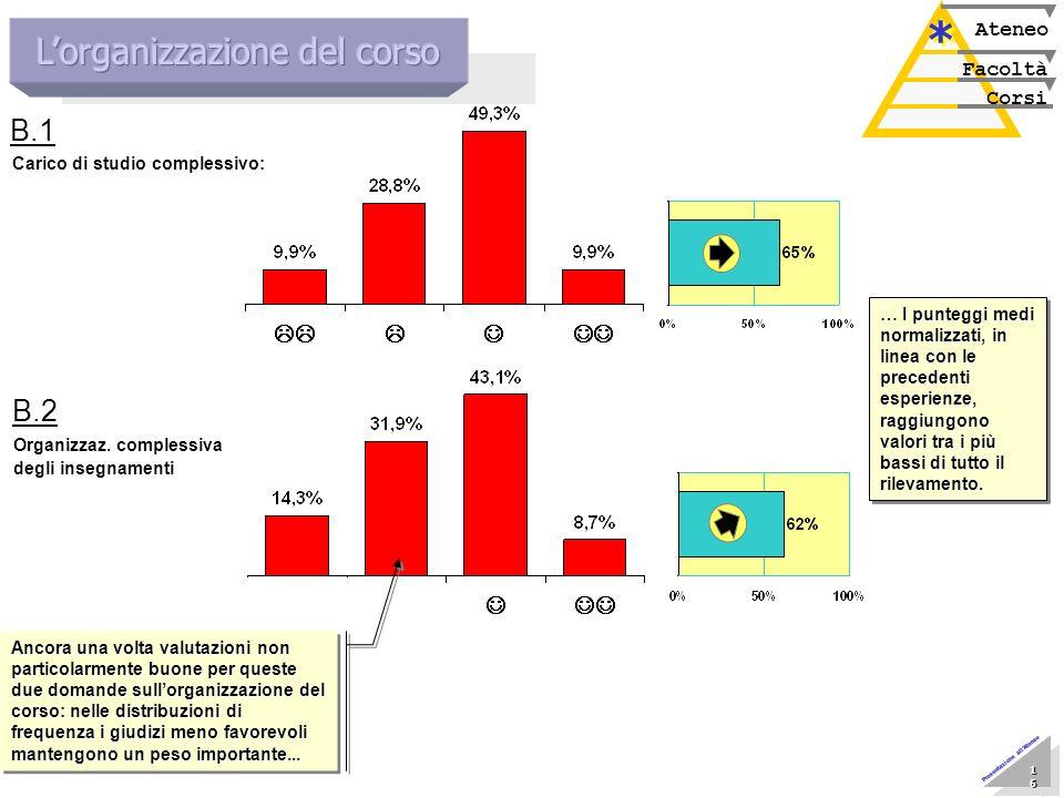 Marzo 2005 Nucleo di Valutazione 16 16 16 16 16 16 16 16 Presentazione allAteneo Corsi Facoltà Ateneo * * Carico di studio complessivo: B.1 Organizzaz