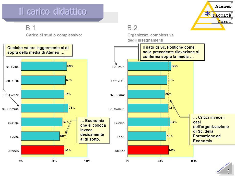Marzo 2005 Nucleo di Valutazione 17 17 17 17 17 17 17 17 Presentazione allAteneo Corsi Facoltà Ateneo * * Carico di studio complessivo: B.1 Organizzaz