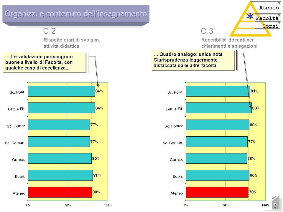 Marzo 2005 Nucleo di Valutazione 23 23 23 23 23 23 23 23 Presentazione allAteneo Corsi Facoltà Ateneo * * Rispetto orari di svolgim. attività didattic