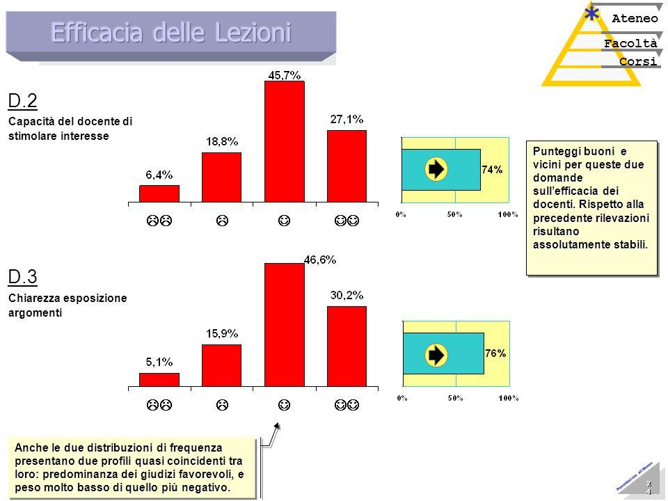Marzo 2005 Nucleo di Valutazione 24 24 24 24 24 24 24 24 Presentazione allAteneo Corsi Facoltà Ateneo * * Chiarezza esposizione argomenti D.3 Capacità