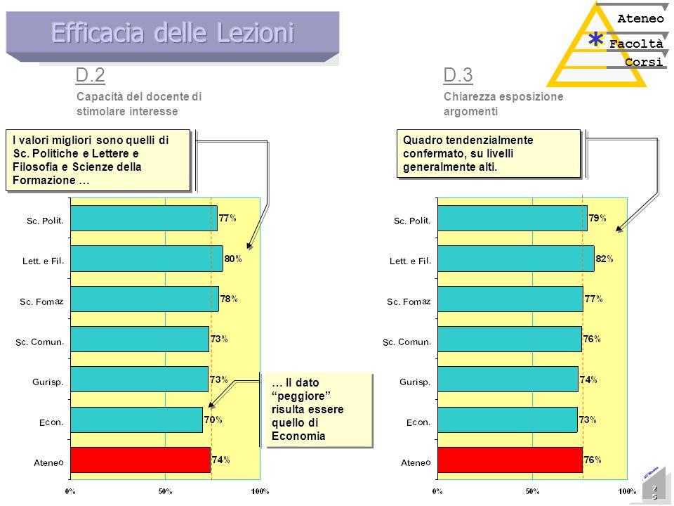 Marzo 2005 Nucleo di Valutazione 25 25 25 25 25 25 25 25 Presentazione allAteneo Corsi Facoltà Ateneo * * Chiarezza esposizione argomenti D.3 Capacità