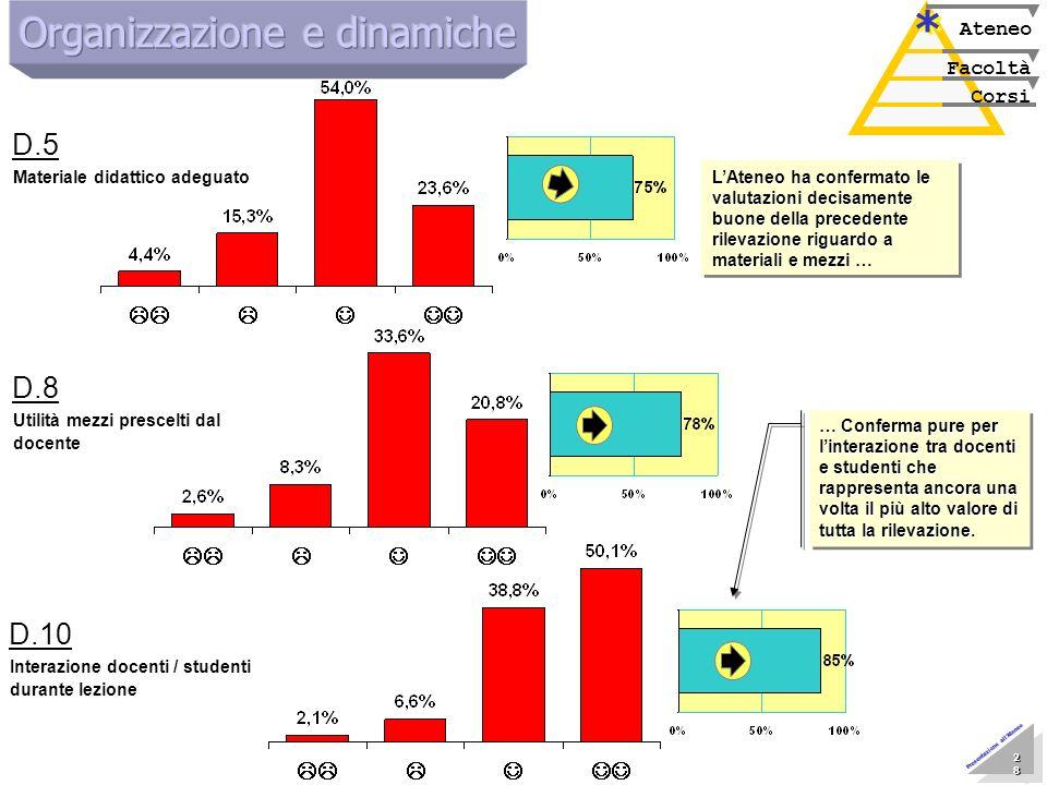 Marzo 2005 Nucleo di Valutazione 28 28 28 28 28 28 28 28 Presentazione allAteneo Corsi Facoltà Ateneo * * Materiale didattico adeguato D.5 Utilità mez