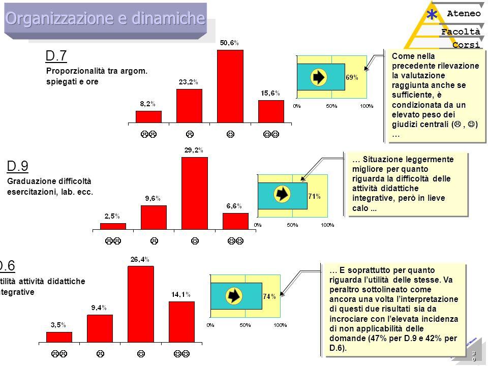 Marzo 2005 Nucleo di Valutazione 30 30 30 30 30 30 30 30 Presentazione allAteneo Corsi Facoltà Ateneo * * Proporzionalità tra argom. spiegati e ore D.