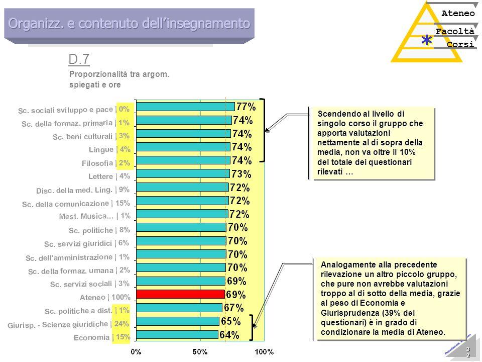 Marzo 2005 Nucleo di Valutazione 32 32 32 32 32 32 32 32 Presentazione allAteneo Corsi Facoltà Ateneo * * Proporzionalità tra argom. spiegati e ore D.