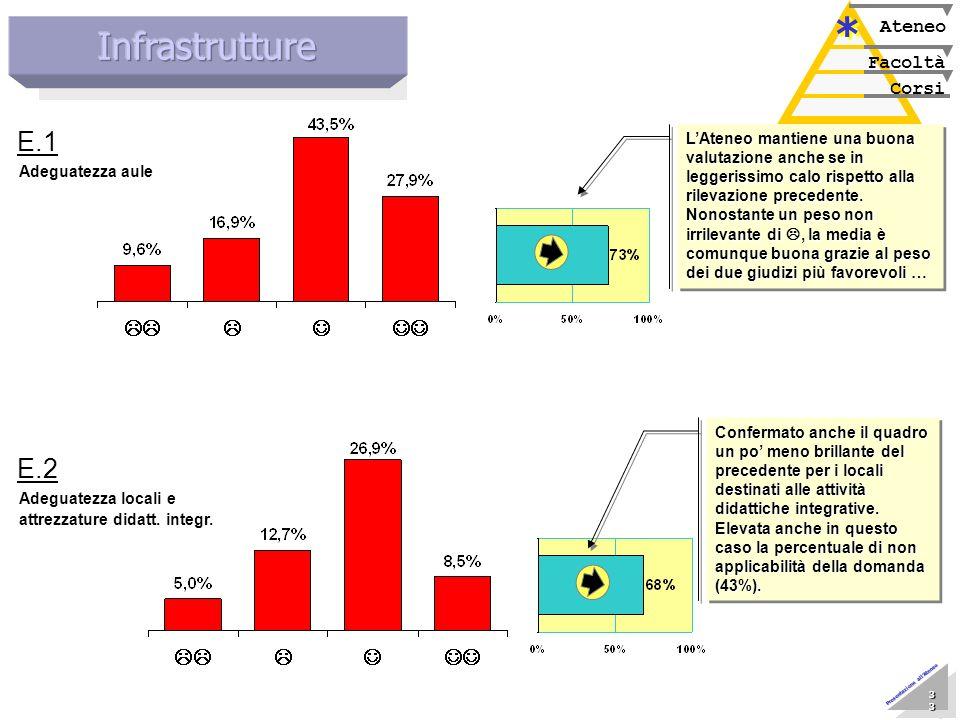 Marzo 2005 Nucleo di Valutazione 33 33 33 33 33 33 33 33 Presentazione allAteneo Corsi Facoltà Ateneo * * Confermato anche il quadro un po meno brilla
