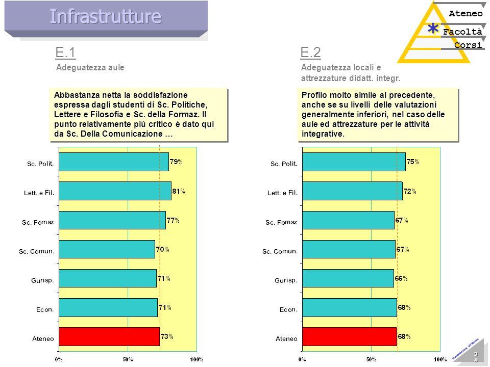 Marzo 2005 Nucleo di Valutazione 34 34 34 34 34 34 34 34 Presentazione allAteneo Adeguatezza aule E.1 Corsi Facoltà Ateneo * * Abbastanza netta la sod