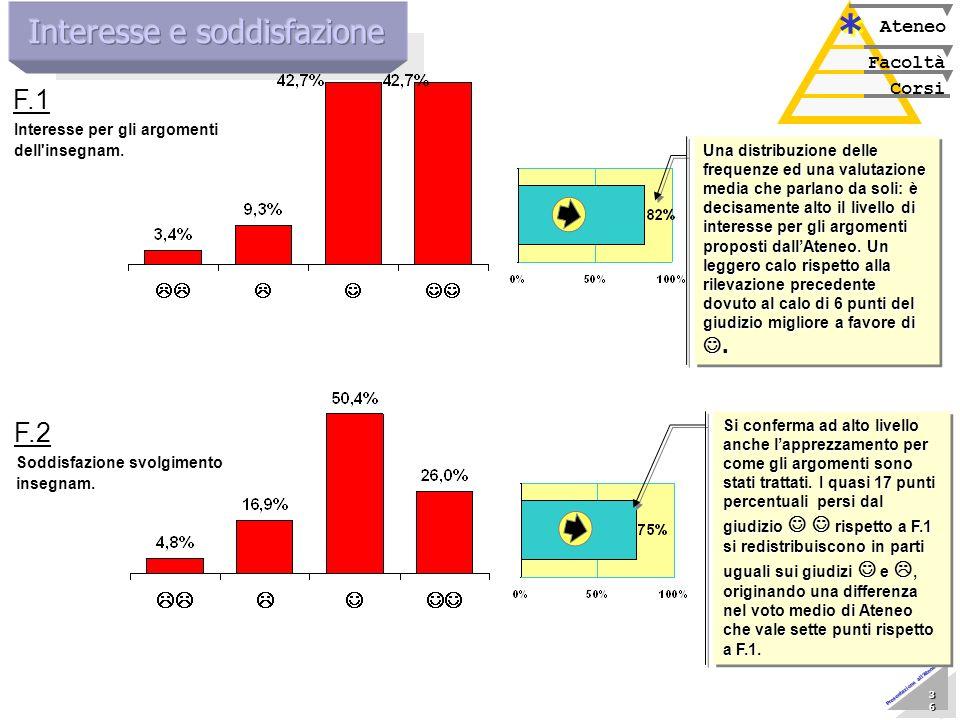 Marzo 2005 Nucleo di Valutazione 36 36 36 36 36 36 36 36 Presentazione allAteneo Corsi Facoltà Ateneo * * Interesse per gli argomenti dell'insegnam. F