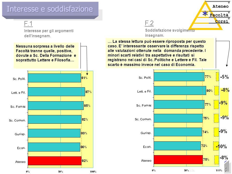 Marzo 2005 Nucleo di Valutazione 37 37 37 37 37 37 37 37 Presentazione allAteneo Corsi Facoltà Ateneo * * Interesse per gli argomenti dell'insegnam. F