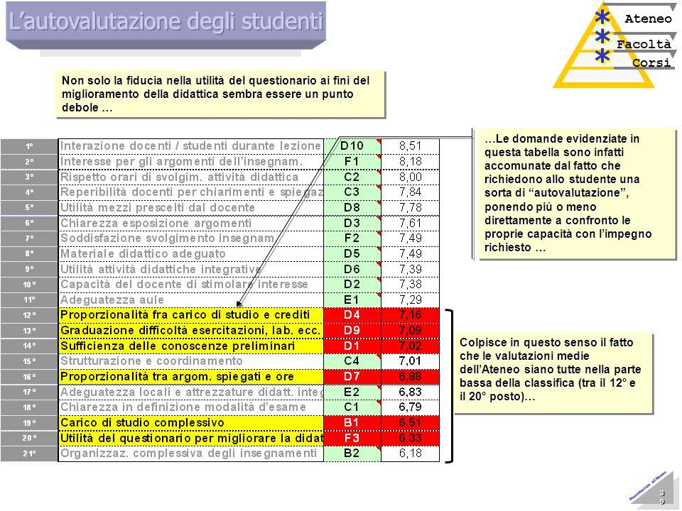 Marzo 2005 Nucleo di Valutazione 39 39 39 39 39 39 39 39 Presentazione allAteneo Corsi Facoltà Ateneo * * * * * * Non solo la fiducia nella utilità de