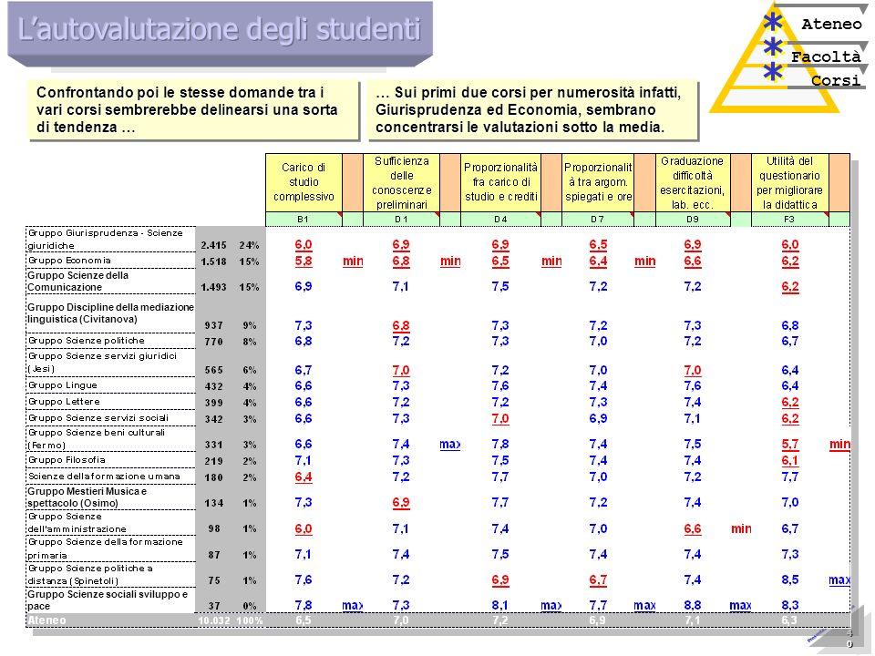 Marzo 2005 Nucleo di Valutazione 40 40 40 40 40 40 40 40 Presentazione allAteneo Corsi Facoltà Ateneo * * * * * * Confrontando poi le stesse domande t