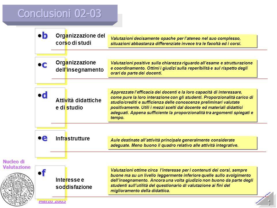 Marzo 2005 Nucleo di Valutazione 43 43 43 43 43 43 43 43 Presentazione allAteneo d d e e b b Organizzazione del corso di studi Valutazioni decisamente