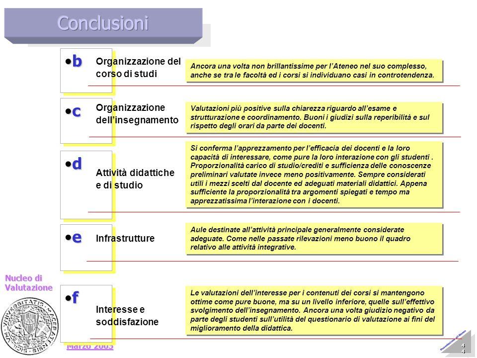 Marzo 2005 Nucleo di Valutazione 44 44 44 44 44 44 44 44 Presentazione allAteneo d d e e b b Organizzazione del corso di studi Ancora una volta non br