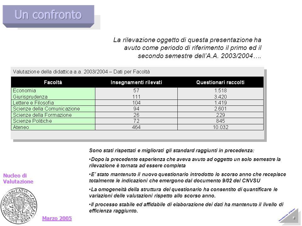 Marzo 2005 Nucleo di Valutazione 9 9 Presentazione allAteneo