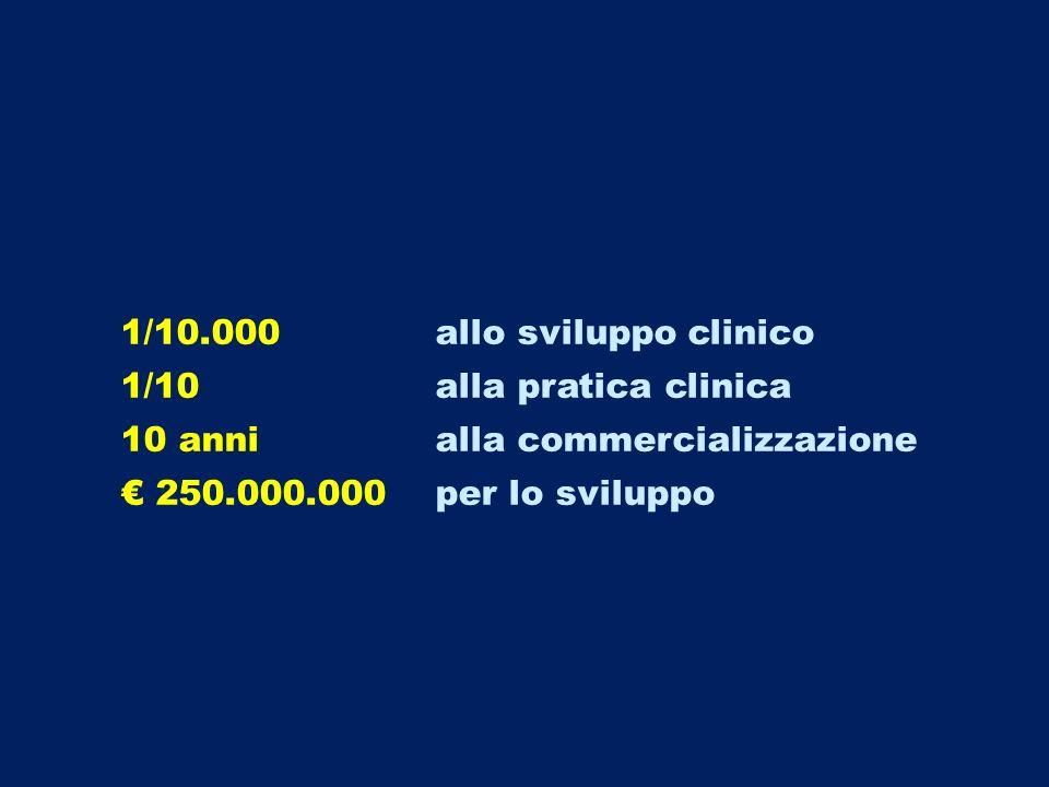 1/10.000allo sviluppo clinico 1/10alla pratica clinica 10 annialla commercializzazione 250.000.000 per lo sviluppo