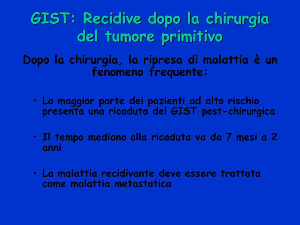 GIST: Recidive dopo la chirurgia - PERITONEO 65% - FEGATO 50% FEGATO+PERITONEO 20%