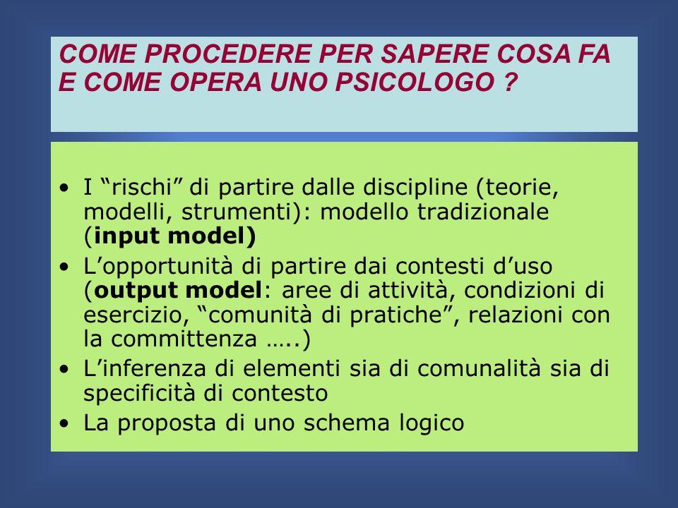 I rischi di partire dalle discipline (teorie, modelli, strumenti): modello tradizionale (input model) Lopportunità di partire dai contesti duso (outpu