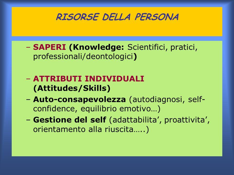 RISORSE DELLA PERSONA –SAPERI (Knowledge: Scientifici, pratici, professionali/deontologici) –ATTRIBUTI INDIVIDUALI (Attitudes/Skills) –Auto-consapevol