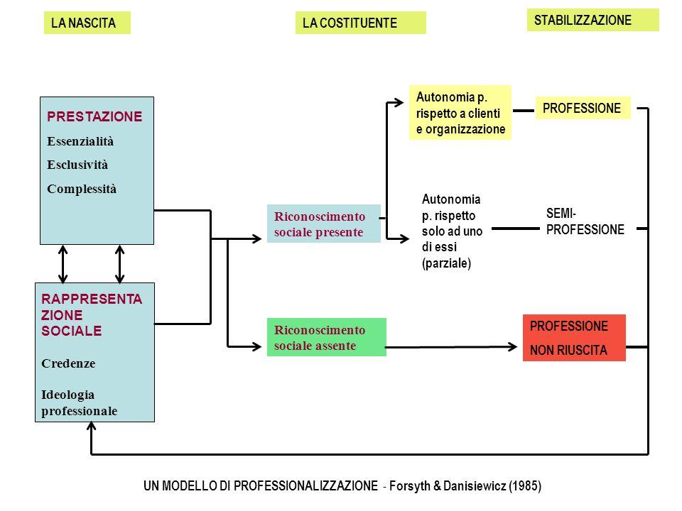 LA NASCITA PRESTAZIONE Essenzialità Esclusività Complessità RAPPRESENTA ZIONE SOCIALE Credenze Ideologia professionale LA COSTITUENTE Riconoscimento s
