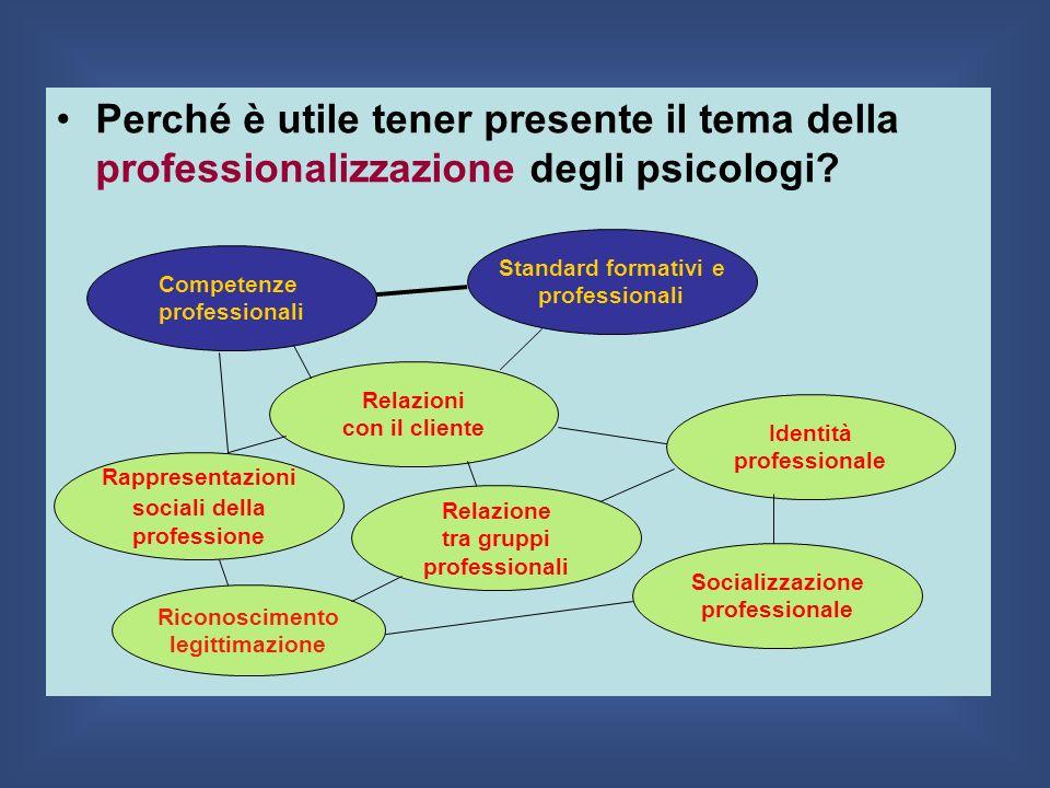 Perché è utile tener presente il tema della professionalizzazione degli psicologi? Identità professionale Rappresentazioni sociali della professione S