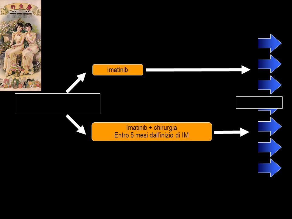 GIST metastatico resecabile in terapia con IM da 4-6 mesi PFS & OS Imatinib Imatinib + chirurgia Entro 5 mesi dallinizio di IM Benjamin et al. Proc Am