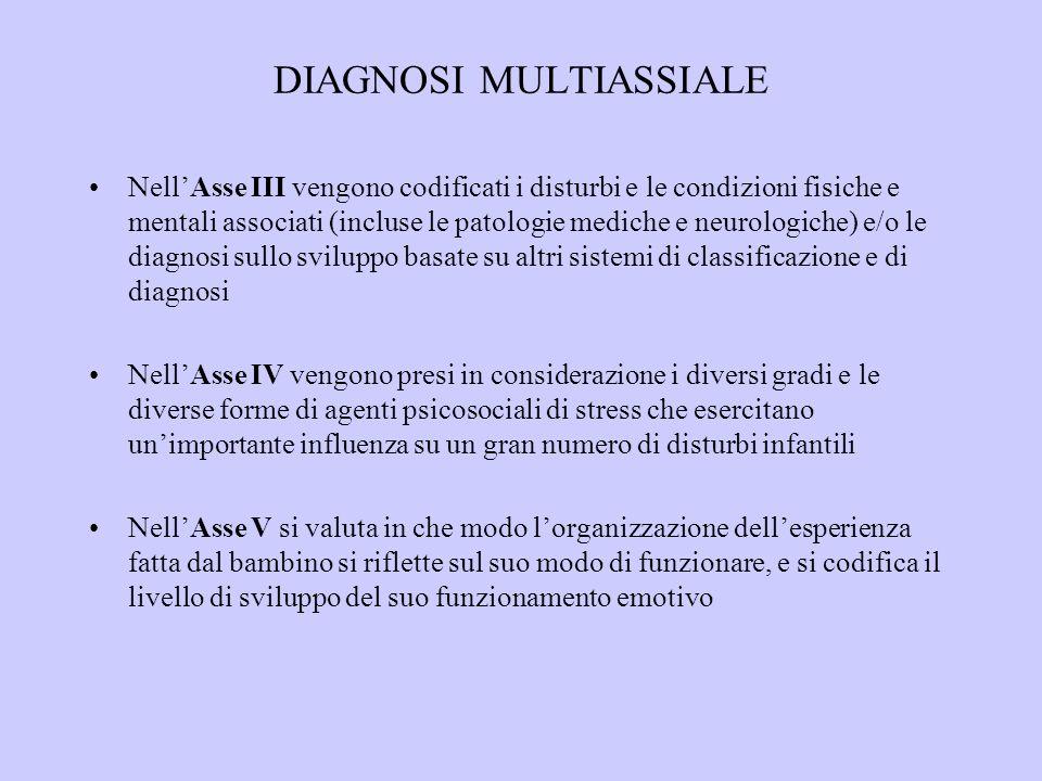 DIAGNOSI MULTIASSIALE NellAsse III vengono codificati i disturbi e le condizioni fisiche e mentali associati (incluse le patologie mediche e neurologi