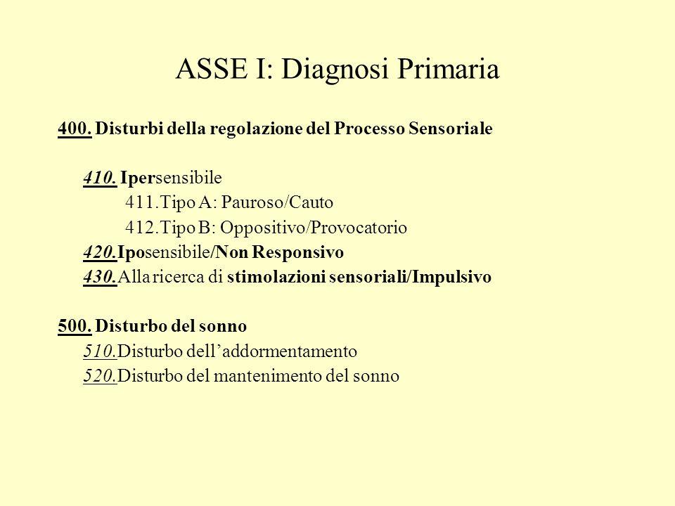 ASSE I: Diagnosi Primaria 400. Disturbi della regolazione del Processo Sensoriale 410. Ipersensibile 411.Tipo A: Pauroso/Cauto 412.Tipo B: Oppositivo/