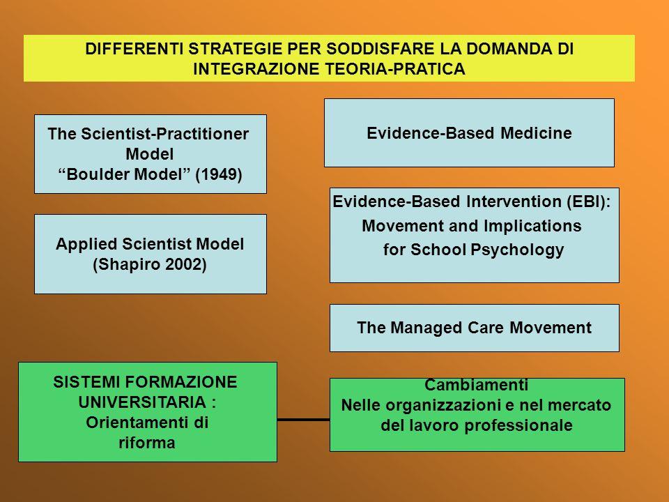 DIFFERENTI STRATEGIE PER SODDISFARE LA DOMANDA DI INTEGRAZIONE TEORIA-PRATICA The Scientist-Practitioner Model Boulder Model (1949) Evidence-Based Med