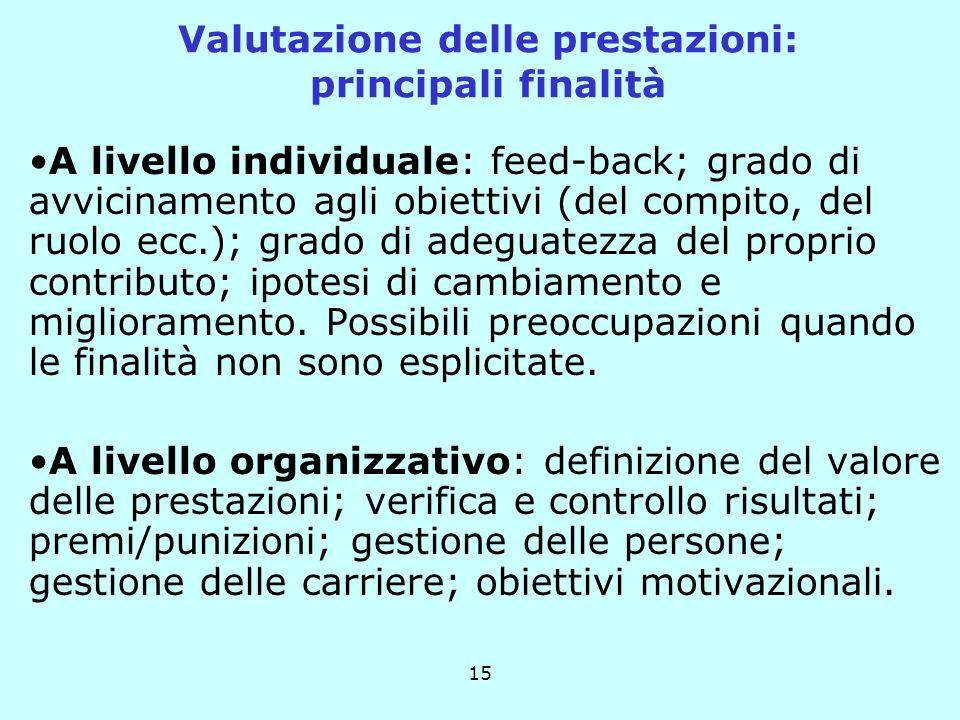 15 A livello individuale: feed-back; grado di avvicinamento agli obiettivi (del compito, del ruolo ecc.); grado di adeguatezza del proprio contributo; ipotesi di cambiamento e miglioramento.